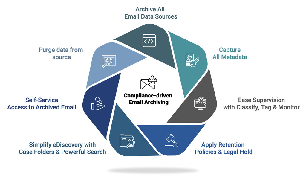 Compliance-driven Email Archiving