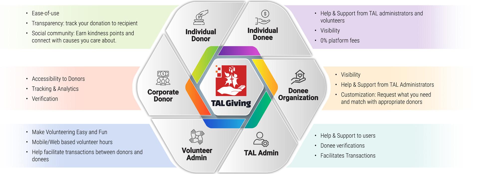Transforming Giving platforms - TALGiving