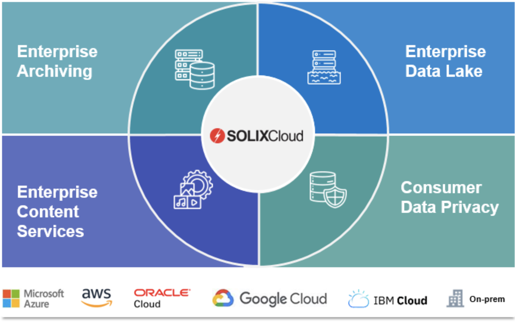 cloud data management platform solixcloud