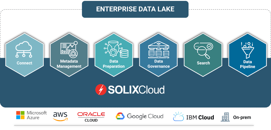 What is an Enterprise Data Lake? SOLIXCloud Data Lake