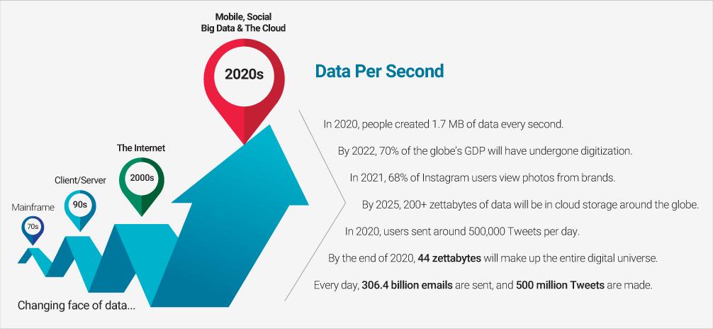 Data Growth Statistics
