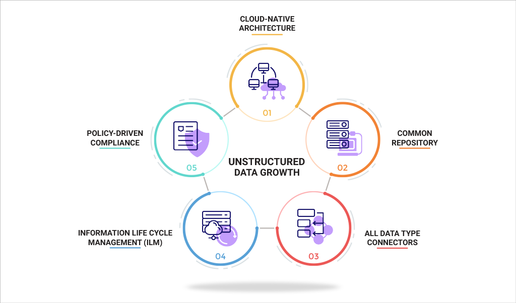 Unstructured Data Growth