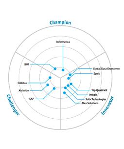 Bloor Data Governance Market Update Report
