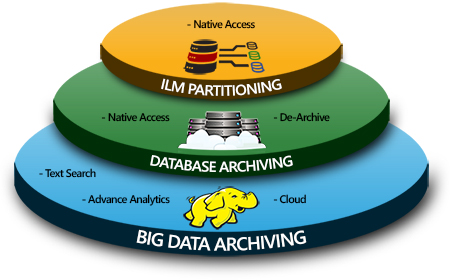 Image result for data archiving