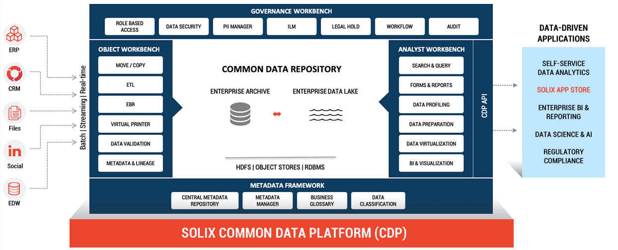 Big Data Application Framework for the Data-Driven Enterprise