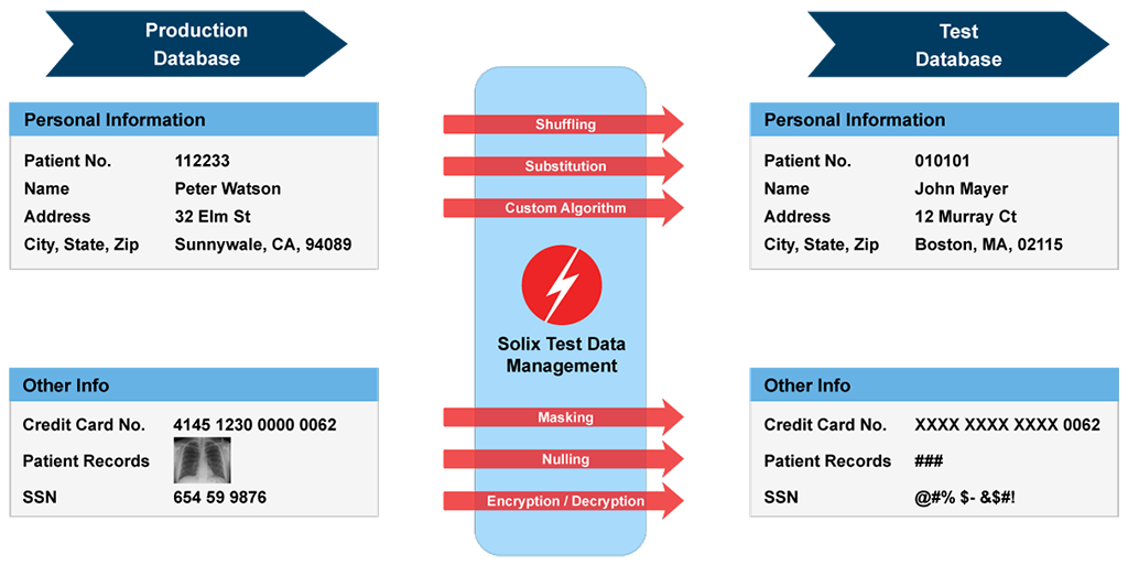 Solix Data Masking