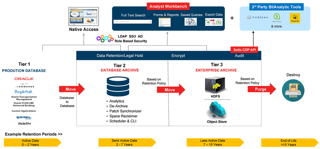 Effective Database Archiving | Solix Data Management Solutions