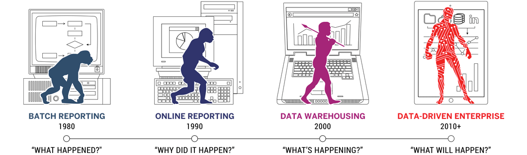 Evolution of the Data-driven Enterprise