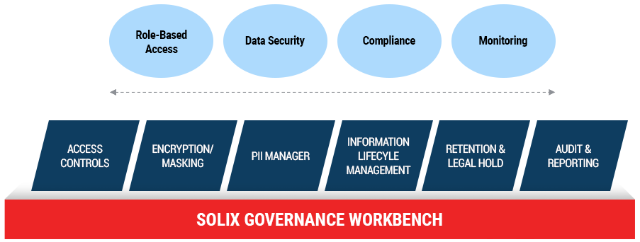 Solix Common Data Platform - Governance Workbench