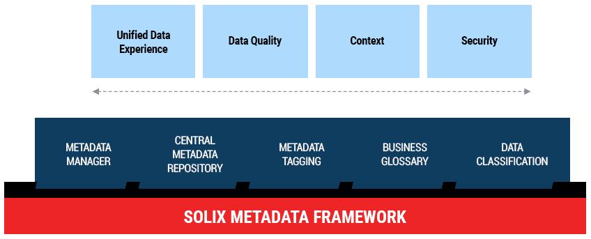 Solix CDP - Metadata Framework