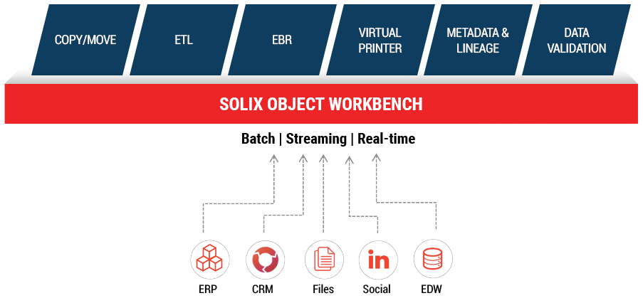 Solix Common Data Platform - Object Workbench