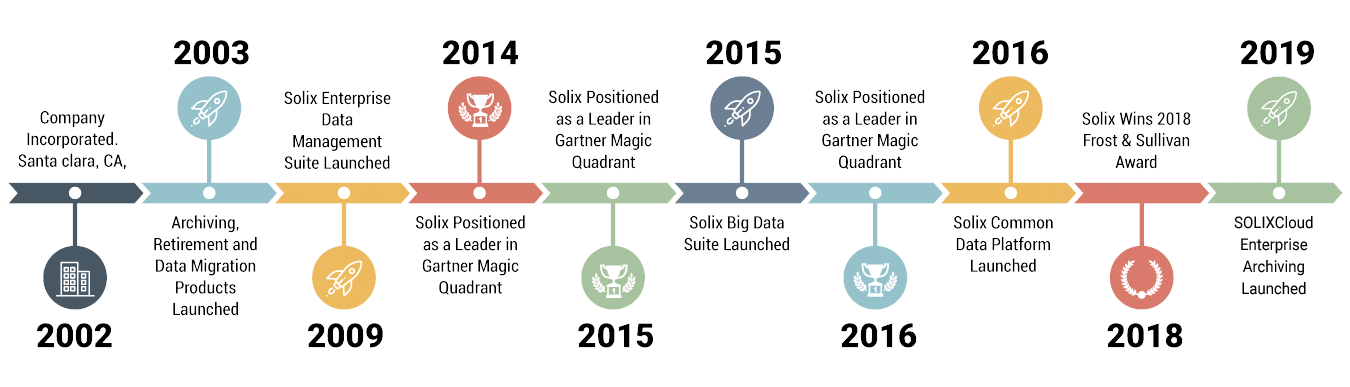 Solix Technologies, Inc. - Key Milestones